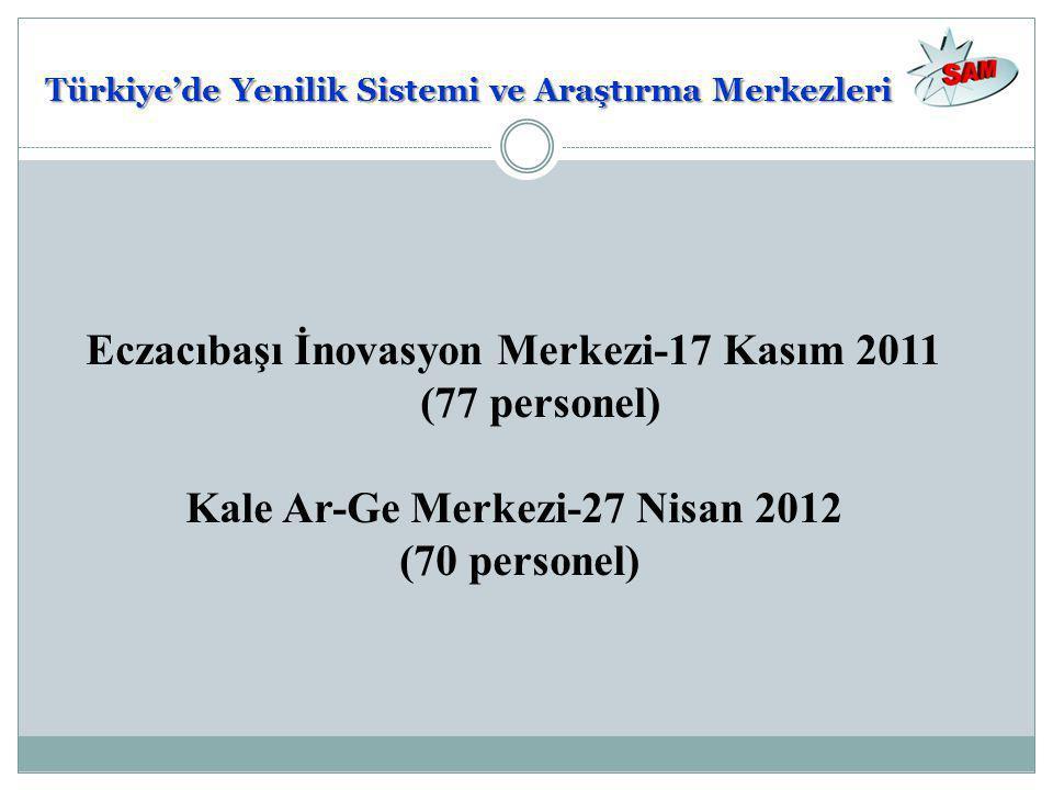 Eczacıbaşı İnovasyon Merkezi-17 Kasım 2011 (77 personel) Kale Ar-Ge Merkezi-27 Nisan 2012 (70 personel) Türkiye'de Yenilik Sistemi ve Araştırma Merkez