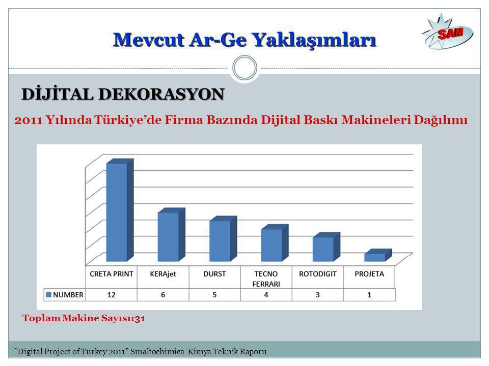 DİJİTAL DEKORASYON 2011 Yılında Türkiye'de Firma Bazında Dijital Baskı Makineleri Dağılımı Digital Project of Turkey 2011 Smaltochimica Kimya Teknik Raporu Toplam Makine Sayısı:31 Mevcut Ar-Ge Yaklaşımları