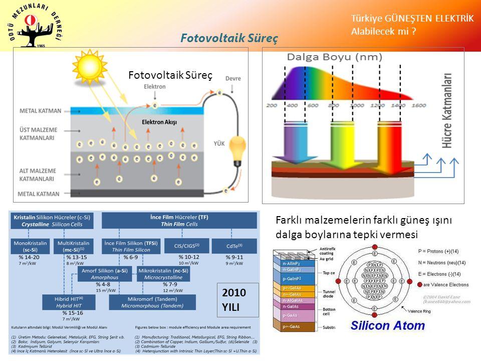 Türkiye GÜNEŞTEN ELEKTRİK Alabilecek mi ? Fotovoltaik Süreç Farklı malzemelerin farklı güneş ışını dalga boylarına tepki vermesi 2010 YILI