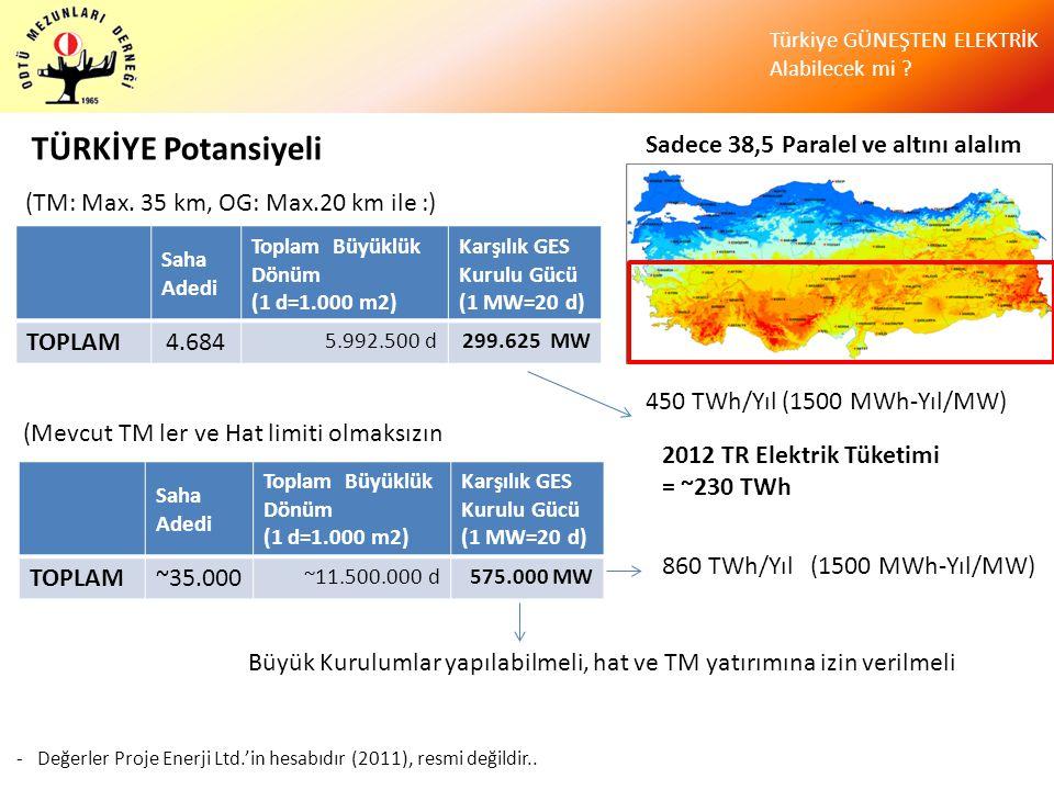 Türkiye GÜNEŞTEN ELEKTRİK Alabilecek mi ? TÜRKİYE Potansiyeli Sadece 38,5 Paralel ve altını alalım Saha Adedi Toplam Büyüklük Dönüm (1 d=1.000 m2) Kar