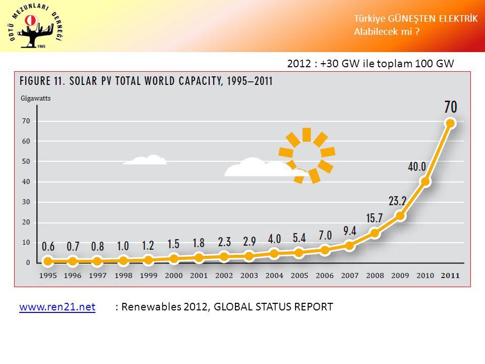 Türkiye GÜNEŞTEN ELEKTRİK Alabilecek mi ? www.ren21.netwww.ren21.net : Renewables 2012, GLOBAL STATUS REPORT 2012 : +30 GW ile toplam 100 GW