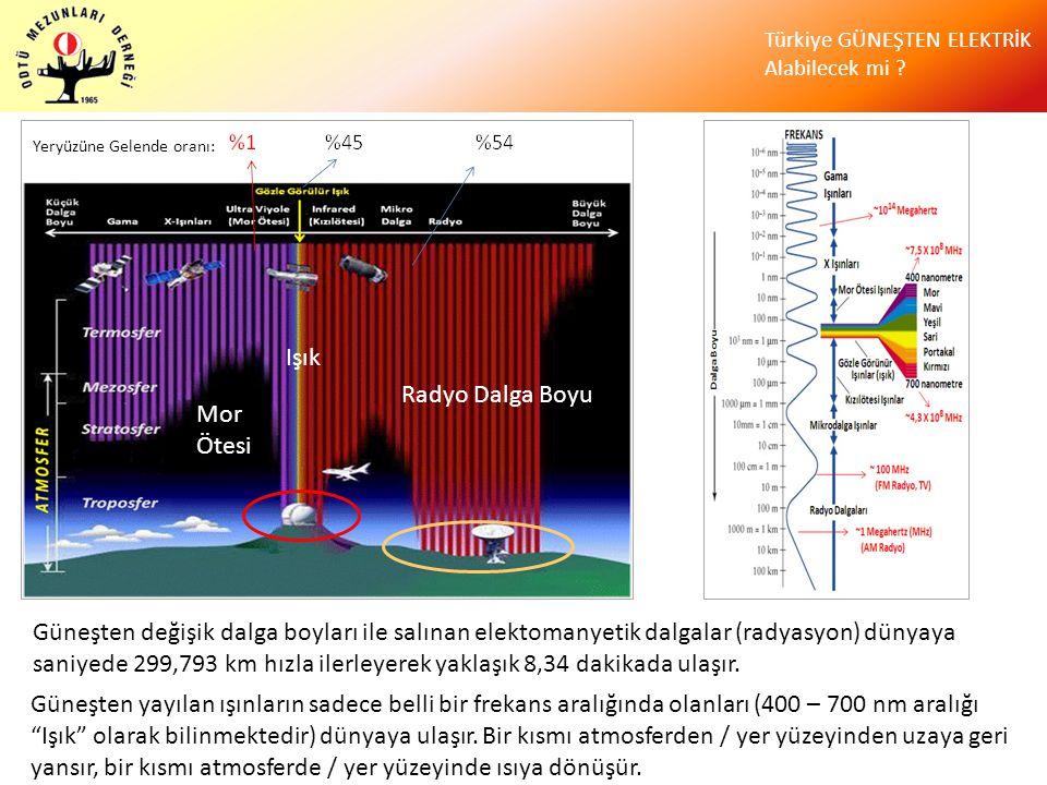 """Türkiye GÜNEŞTEN ELEKTRİK Alabilecek mi ? Güneşten yayılan ışınların sadece belli bir frekans aralığında olanları (400 – 700 nm aralığı """"Işık"""" olarak"""
