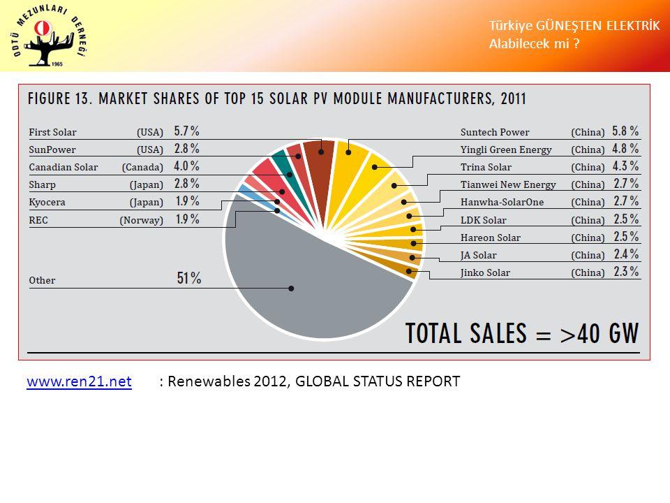 Türkiye GÜNEŞTEN ELEKTRİK Alabilecek mi ? www.ren21.netwww.ren21.net : Renewables 2012, GLOBAL STATUS REPORT