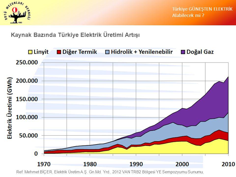 Kaynak Bazında Türkiye Elektrik Üretimi Artışı Ref: Mehmet BİÇER, Elektrik Üretim A.Ş. Gn.Md. Yrd., 2012 VAN TRB2 Bölgesi YE Sempozyumu Sunumu,