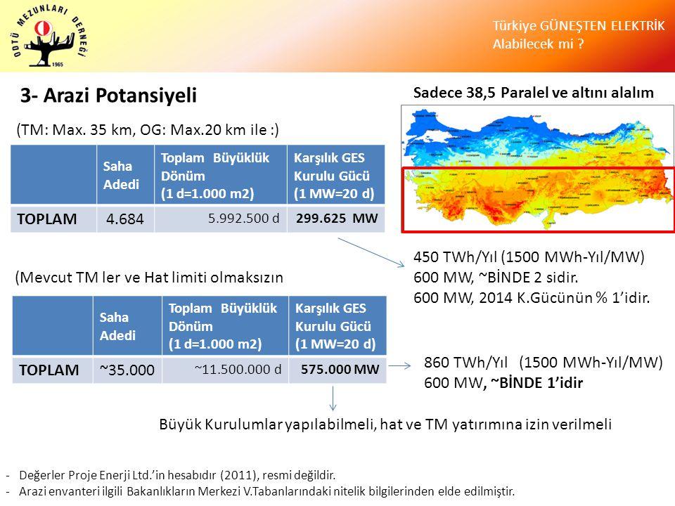 Türkiye GÜNEŞTEN ELEKTRİK Alabilecek mi ? 3- Arazi Potansiyeli Sadece 38,5 Paralel ve altını alalım Saha Adedi Toplam Büyüklük Dönüm (1 d=1.000 m2) Ka