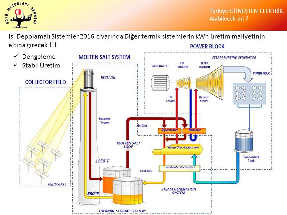 Türkiye GÜNEŞTEN ELEKTRİK Alabilecek mi ? Isı Depolamalı Sistemler 2016 civarında Diğer termik sistemlerin kWh üretim maliyetinin altına girecek !!! 