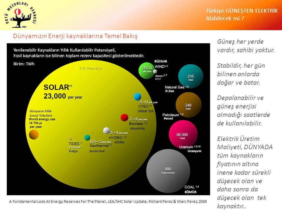 Türkiye GÜNEŞTEN ELEKTRİK Alabilecek mi ? A Fundamental Look At Energy Reserves For The Planet, LEA/SHC Solar Update, Richard Perez & Marc Perez,2009