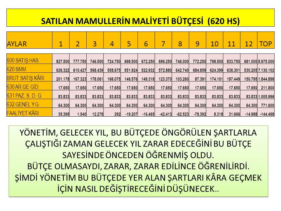 SATILAN MAMULLERİN MALİYETİ BÜTÇESİ (620 HS) AYLAR123456789101112TOP 600 SATIŞ HAS.