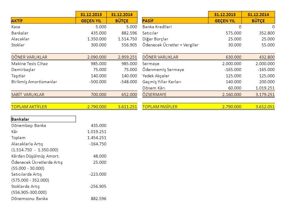 31.12.201331.12.201431.12.201331.12.2014 AKTİFGEÇEN YILBÜTÇEPASİFGEÇEN YILBÜTÇE Kasa5.000 Banka Kredileri00 Bankalar435.000882.596Satıcılar575.000352.800 Alacaklar1.350.0001.514.750Diğer Borçlar25.000 Stoklar300.000556.905Ödenecek Ücretler + Vergiler30.00055.000 DÖNER VARLIKLAR2.090.0002.959.251DÖNER VARLIKLAR630.000432.800 Makine Tesis Cihaz985.000 Sermaye2.000.000 Demirbaşlar75.000 Ödenmemiş Sermaye-165.000 Taşıtlar140.000 Yedek Akçeler125.000 Birikmiş Amortismanlar-500.000-548.000Geçmiş Yıllar Karları140.000200.000 Dönem Kârı60.0001.019.251 SABİT VARLIKLAR700.000652.000ÖZSERMAYE2.160.0003.179.251 TOPLAM AKTİFLER2.790.0003.611.251TOPLAM PASİFLER2.790.0003.612.051 Bankalar Dönembaşı Banka435.000 Kâr1.019.251 Toplam1.454.251 Alacaklarla Artış-164.750 (1.514.750 - 1.350.000) Kârdan Düşülmüş Amort.48.000 Ödenecek Ücretlerde Artış25.000 (55.000 - 30.000) Satıcılarda Artış-223.000 (575.000 - 352.000) Stoklarda Artış-256.905 (556.905-300.000) Dönemsonu Banka882.596