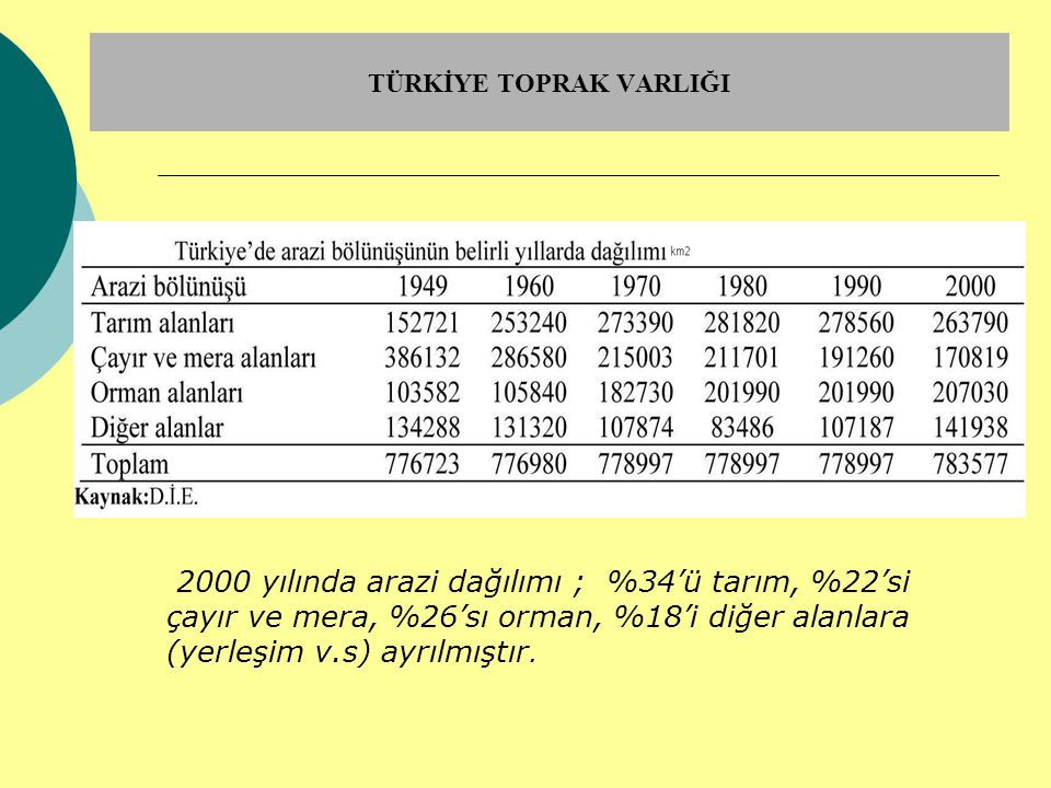TÜRKİYE TOPRAK VARLIĞI 2000 yılında arazi dağılımı ; %34'ü tarım, %22'si çayır ve mera, %26'sı orman, %18'i diğer alanlara (yerleşim v.s) ayrılmıştır.