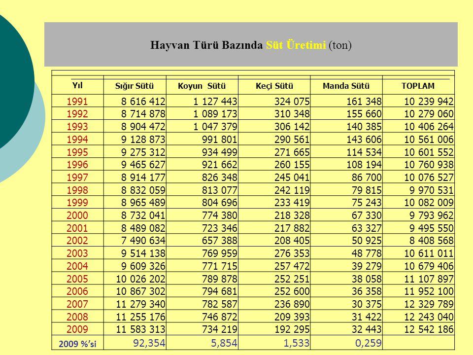 Hayvan Türü Bazında Süt Üretimi (ton) Yıl Sığır SütüKoyun SütüKeçi SütüManda SütüTOPLAM 1991 8 616 412 1 127 443 324 075 161 348 10 239 942 1992 8 714