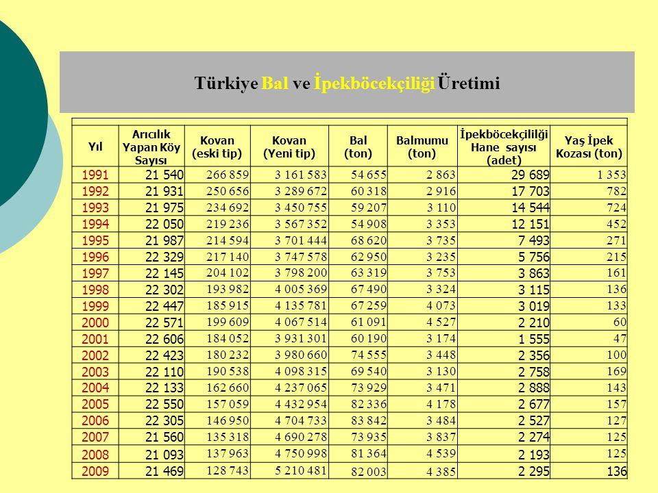 Türkiye Bal ve İpekböcekçiliği Üretimi Yıl Arıcılık Yapan Köy Sayısı Kovan (eski tip) Kovan (Yeni tip) Bal (ton) Balmumu (ton) İpekböcekçililği Hane s