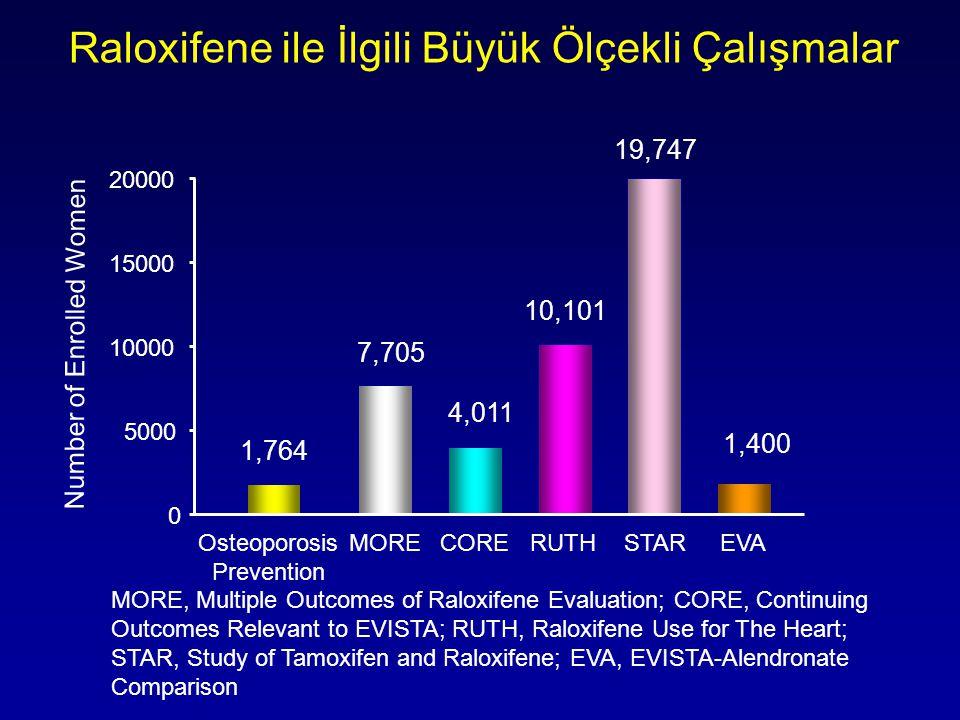 MORE, Multiple Outcomes of Raloxifene Evaluation; CORE, Continuing Outcomes Relevant to EVISTA; RUTH, Raloxifene Use for The Heart; STAR, Study of Tamoxifen and Raloxifene; EVA, EVISTA-Alendronate Comparison 0 5000 10000 15000 20000 1,764 7,705 4,011 10,101 19,747 Number of Enrolled Women Osteoporosis Prevention MORECORERUTHSTAREVA 1,400 Raloxifene ile İlgili Büyük Ölçekli Çalışmalar
