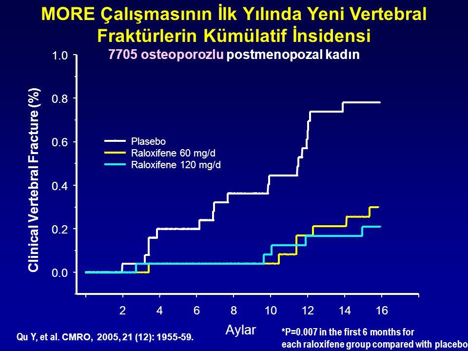 MORE Çalışmasının İlk Yılında Yeni Vertebral Fraktürlerin Kümülatif İnsidensi 7705 osteoporozlu postmenopozal kadın *P=0.007 in the first 6 months for each raloxifene group compared with placebo Qu Y, et al.