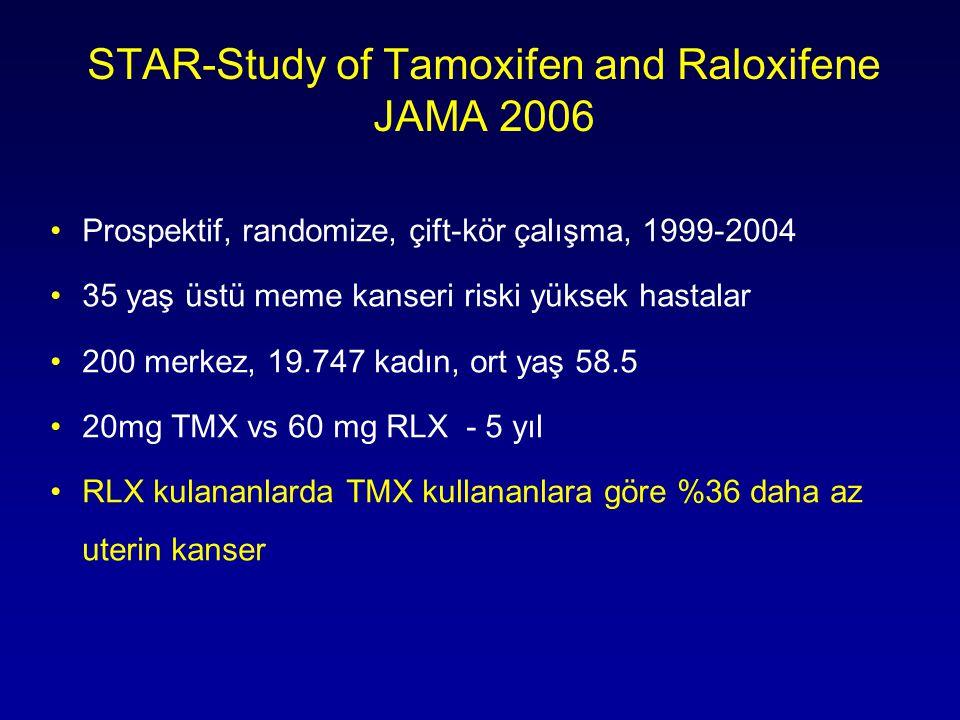 STAR-Study of Tamoxifen and Raloxifene JAMA 2006 •Prospektif, randomize, çift-kör çalışma, 1999-2004 •35 yaş üstü meme kanseri riski yüksek hastalar •200 merkez, 19.747 kadın, ort yaş 58.5 •20mg TMX vs 60 mg RLX - 5 yıl •RLX kulananlarda TMX kullananlara göre %36 daha az uterin kanser