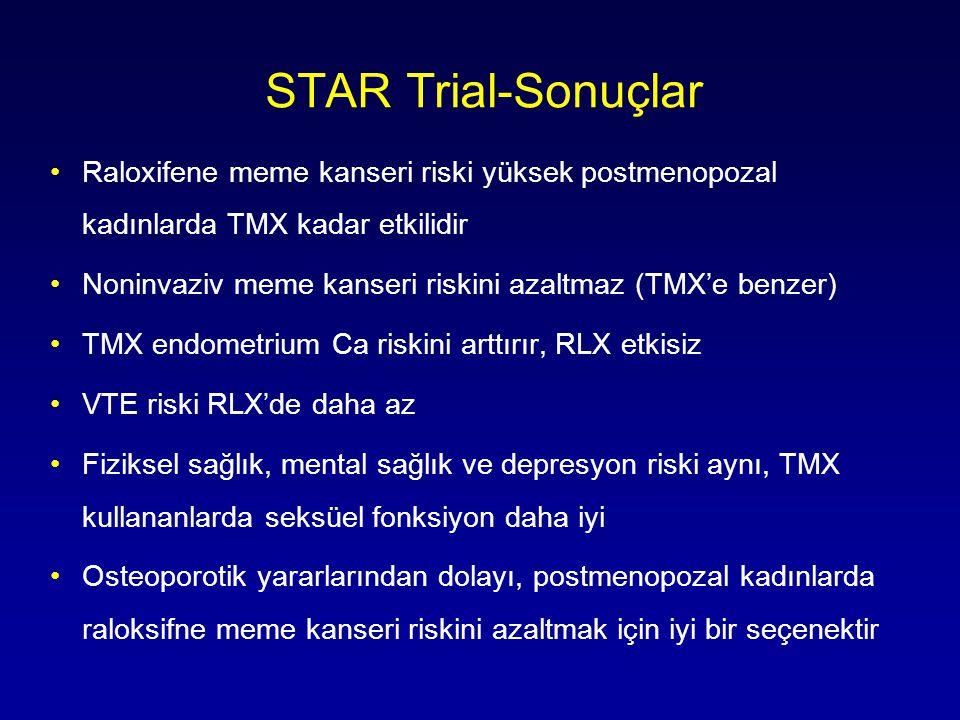 STAR Trial-Sonuçlar •Raloxifene meme kanseri riski yüksek postmenopozal kadınlarda TMX kadar etkilidir •Noninvaziv meme kanseri riskini azaltmaz (TMX'e benzer) •TMX endometrium Ca riskini arttırır, RLX etkisiz •VTE riski RLX'de daha az •Fiziksel sağlık, mental sağlık ve depresyon riski aynı, TMX kullananlarda seksüel fonksiyon daha iyi •Osteoporotik yararlarından dolayı, postmenopozal kadınlarda raloksifne meme kanseri riskini azaltmak için iyi bir seçenektir