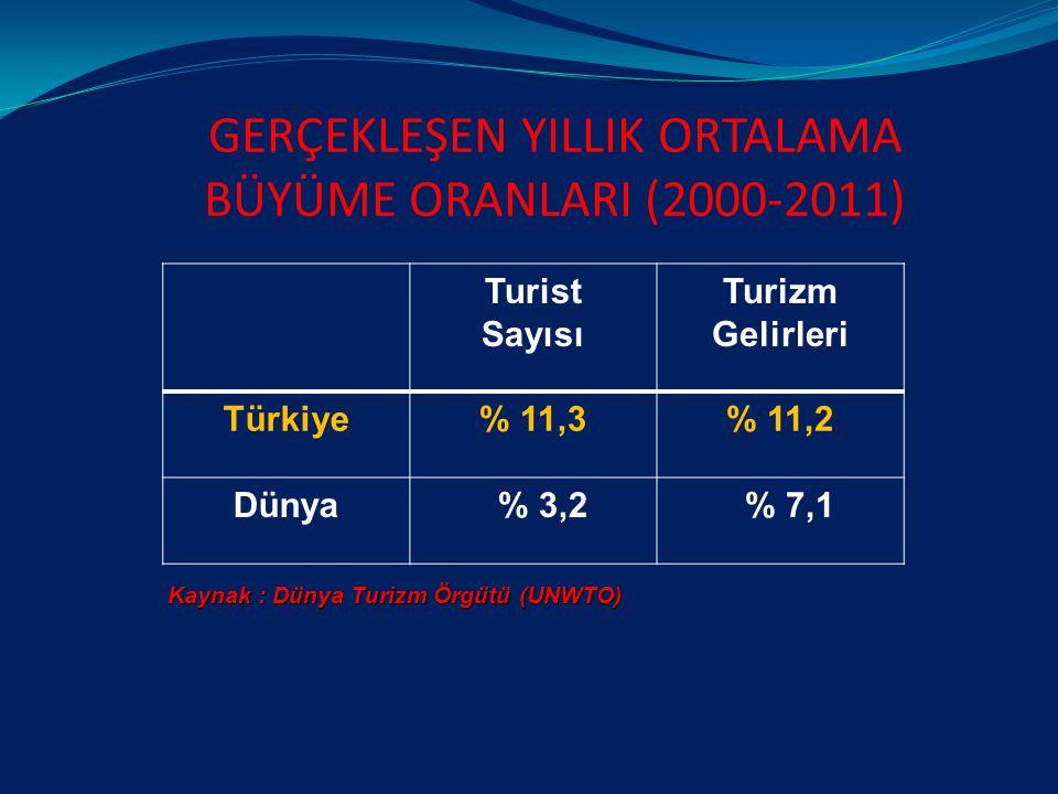 GERÇEKLEŞEN YILLIK ORTALAMA BÜYÜME ORANLARI (2000-2011) Turist Sayısı Turizm Gelirleri Türkiye% 11,3% 11,2 Dünya % 3,2 % 7,1 Kaynak : Dünya Turizm Örgütü (UNWTO)