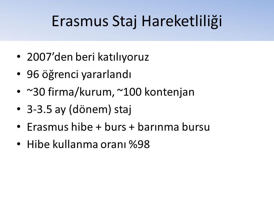 Erasmus Staj Hareketliliği • 2007'den beri katılıyoruz • 96 öğrenci yararlandı • ~30 firma/kurum, ~100 kontenjan • 3-3.5 ay (dönem) staj • Erasmus hib