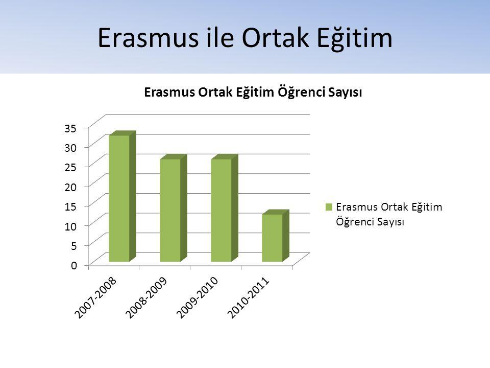 Erasmus ile Ortak Eğitim