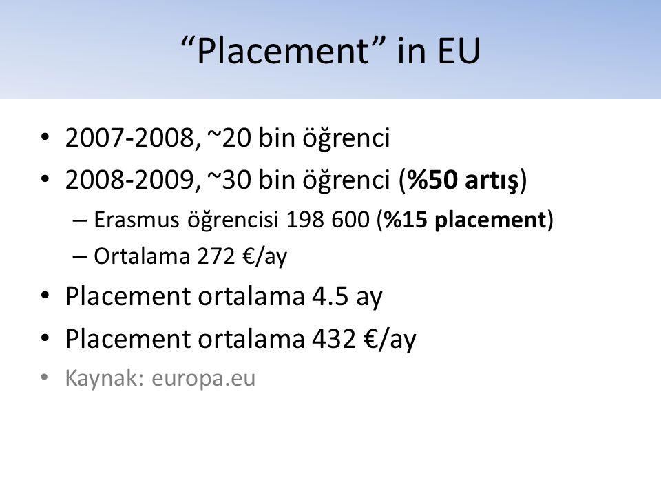 """Placement"" in EU • 2007-2008, ~20 bin öğrenci • 2008-2009, ~30 bin öğrenci (%50 artış) – Erasmus öğrencisi 198 600 (%15 placement) – Ortalama 272 €/a"