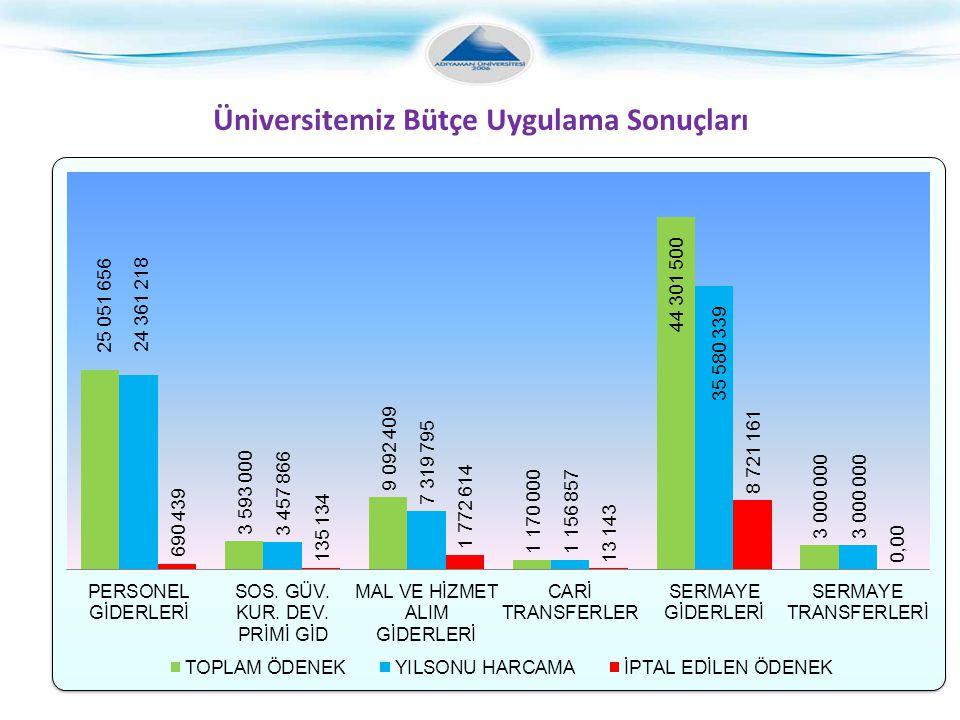 Üniversitemiz Bütçe Uygulama Sonuçları