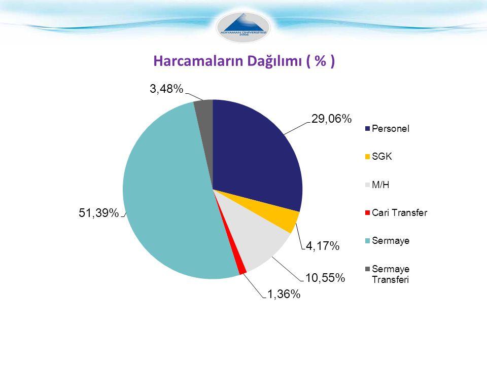 Harcamaların Dağılımı ( % )