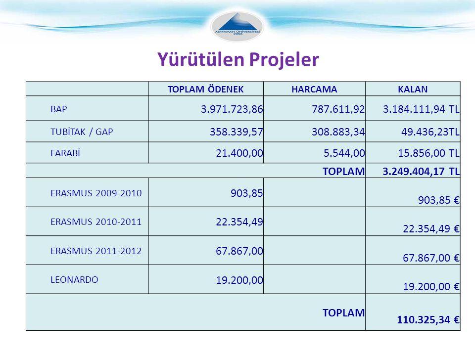 TOPLAM ÖDENEKHARCAMAKALAN BAP 3.971.723,86787.611,923.184.111,94 TL TUBİTAK / GAP 358.339,57308.883,3449.436,23TL FARABİ 21.400,005.544,0015.856,00 TL TOPLAM3.249.404,17 TL ERASMUS 2009-2010 903,85 903,85 € ERASMUS 2010-2011 22.354,49 22.354,49 € ERASMUS 2011-2012 67.867,00 67.867,00 € LEONARDO 19.200,00 19.200,00 € TOPLAM 110.325,34 € Yürütülen Projeler