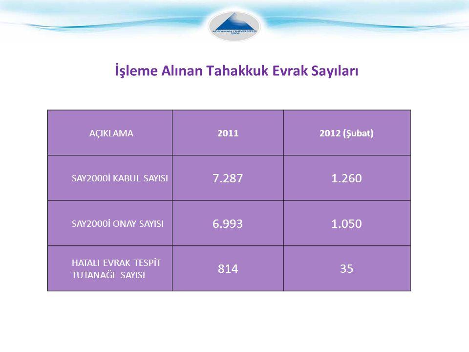 İşleme Alınan Tahakkuk Evrak Sayıları AÇIKLAMA20112012 (Şubat) SAY2000İ KABUL SAYISI 7.2871.260 SAY2000İ ONAY SAYISI 6.9931.050 HATALI EVRAK TESPİT TUTANAĞI SAYISI 81435