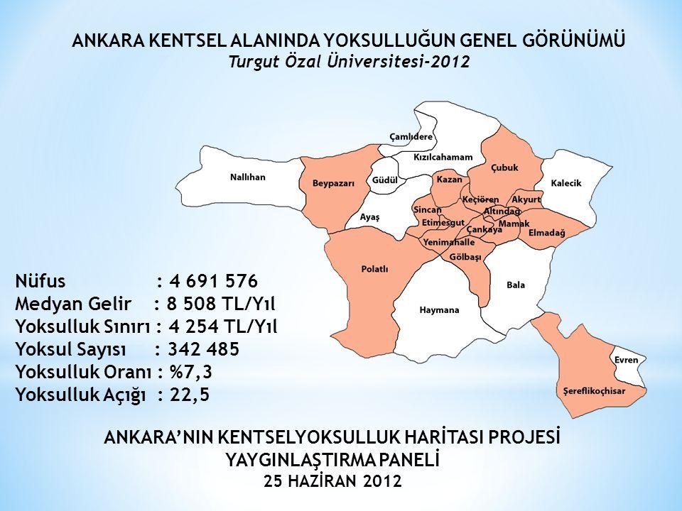 Nüfus : 4 691 576 Medyan Gelir : 8 508 TL/Yıl Yoksulluk Sınırı : 4 254 TL/Yıl Yoksul Sayısı : 342 485 Yoksulluk Oranı : %7,3 Yoksulluk Açığı : 22,5 AN