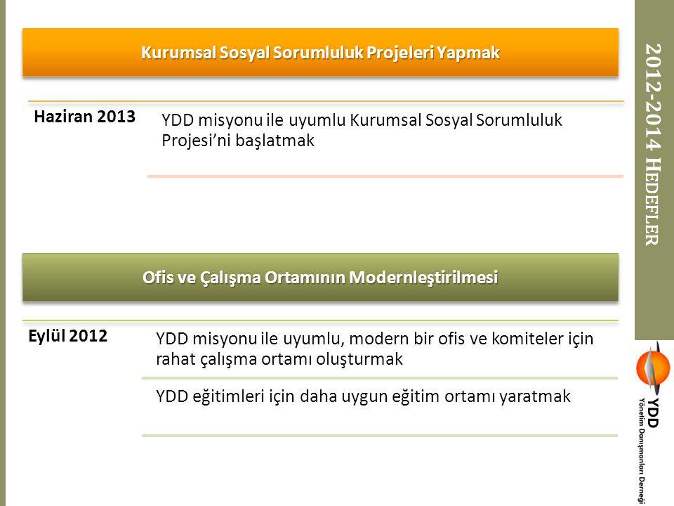 2012-2014 H EDEFLER Haziran 2013 YDD misyonu ile uyumlu Kurumsal Sosyal Sorumluluk Projesi'ni başlatmak Eylül 2012 YDD misyonu ile uyumlu, modern bir