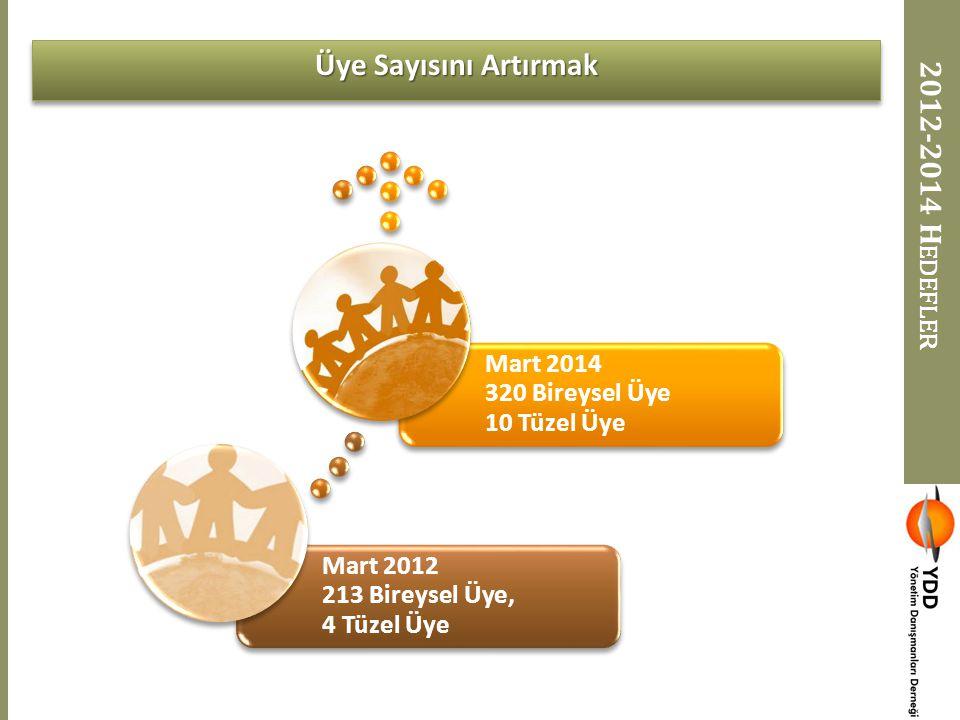 2012-2014 H EDEFLER Mart 2012 213 Bireysel Üye, 4 Tüzel Üye Mart 2014 320 Bireysel Üye 10 Tüzel Üye