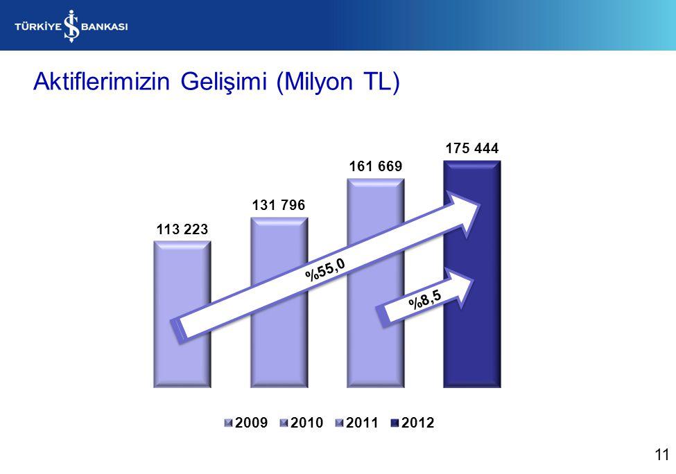 Aktiflerimizin Gelişimi (Milyon TL) %8,5 %55,0 11