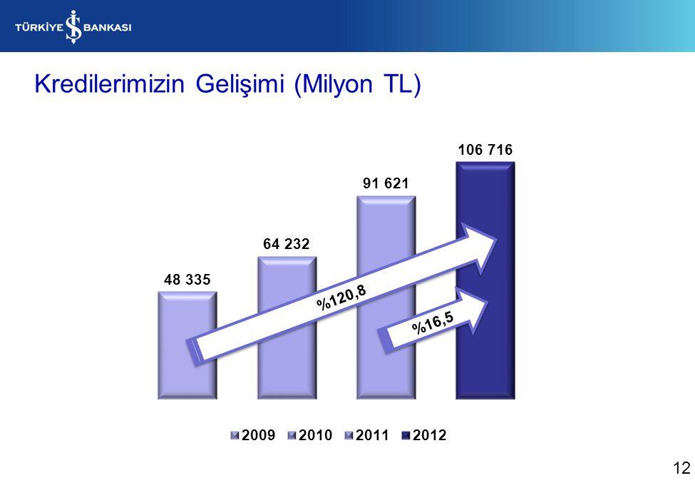 Kredilerimizin Gelişimi (Milyon TL) %16,5 %120,8 12