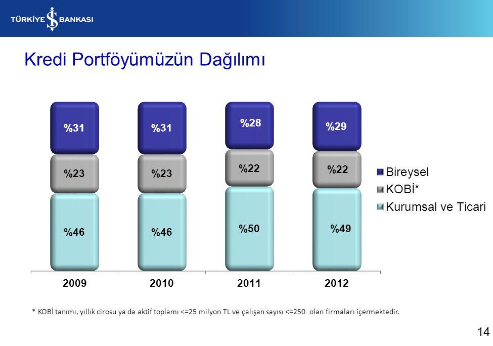 * KOBİ tanımı, yıllık cirosu ya da aktif toplamı <=25 milyon TL ve çalışan sayısı <=250 olan firmaları içermektedir. Kredi Portföyümüzün Dağılımı 14