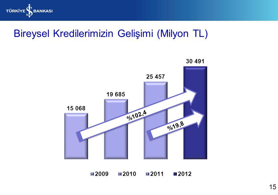 Bireysel Kredilerimizin Gelişimi (Milyon TL) %19,8 %102,4 15