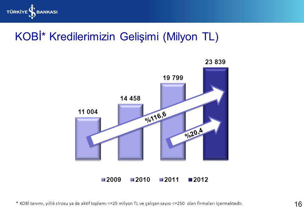 KOBİ* Kredilerimizin Gelişimi (Milyon TL) %20,4 %116,6 16 * KOBİ tanımı, yıllık cirosu ya da aktif toplamı <=25 milyon TL ve çalışan sayısı <=250 olan
