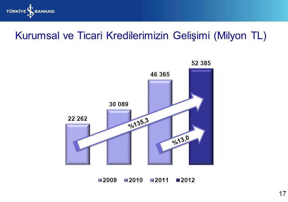 Kurumsal ve Ticari Kredilerimizin Gelişimi (Milyon TL) %13,0 %135,3 17