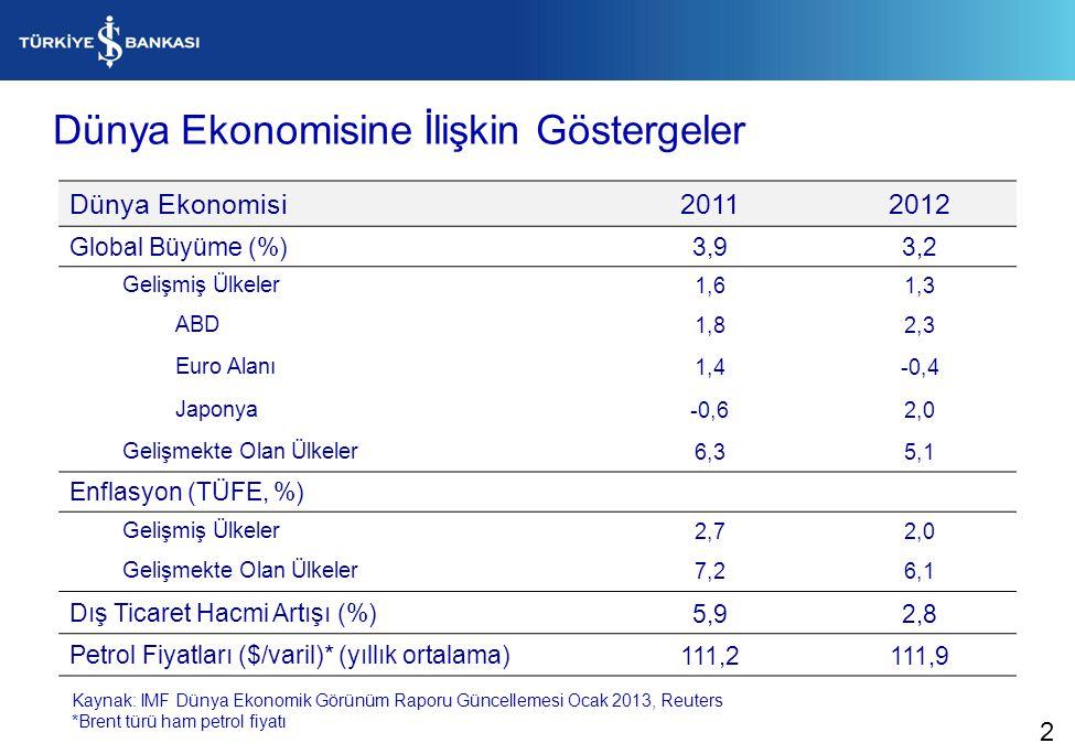 Dünya Ekonomisine İlişkin Göstergeler Dünya Ekonomisi20112012 Global Büyüme (%)3,93,2 Gelişmiş Ülkeler1,61,3 ABD1,82,3 Euro Alanı1,4-0,4 Japonya-0,62,