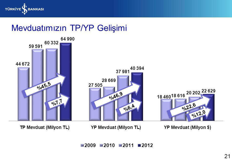 Mevduatımızın TP/YP Gelişimi %6,4 %12,0 %7,7 21 %45,5 %46,9 %22,6