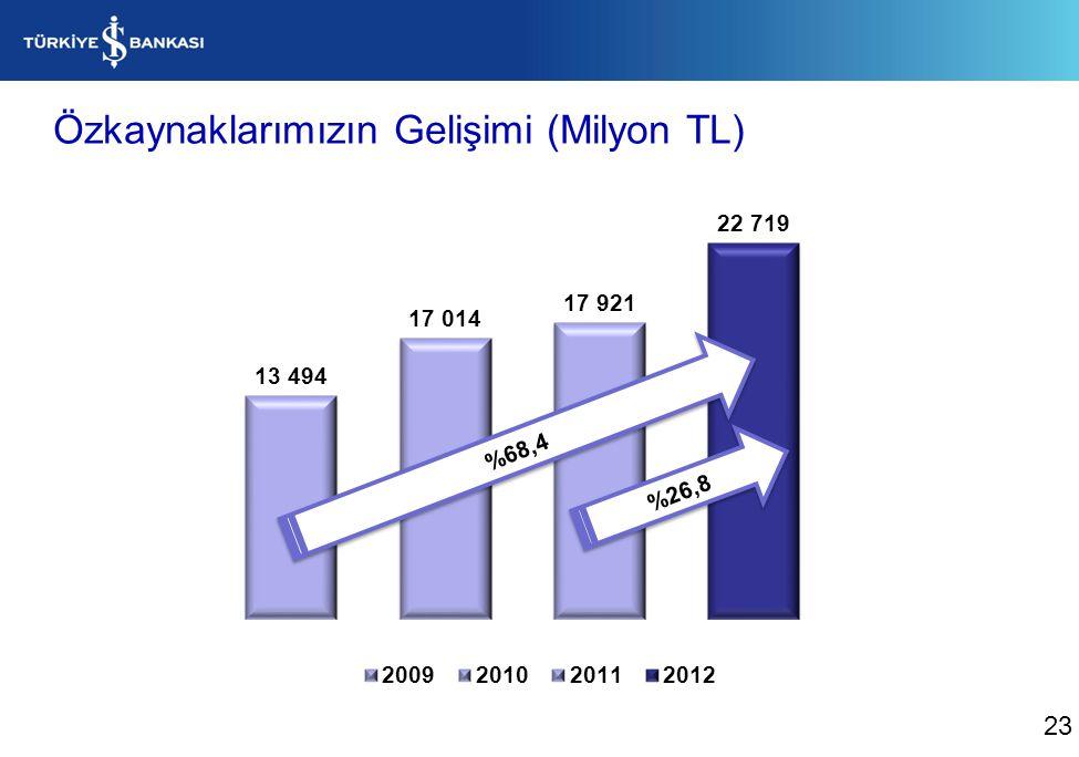 Özkaynaklarımızın Gelişimi (Milyon TL) %68,4 %26,8 23