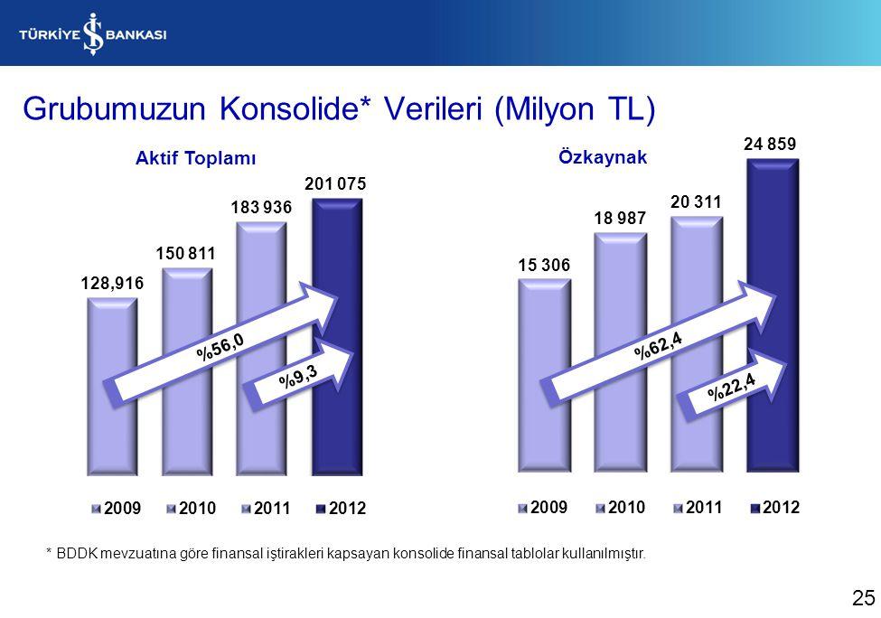 Grubumuzun Konsolide* Verileri (Milyon TL) * BDDK mevzuatına göre finansal iştirakleri kapsayan konsolide finansal tablolar kullanılmıştır. 25