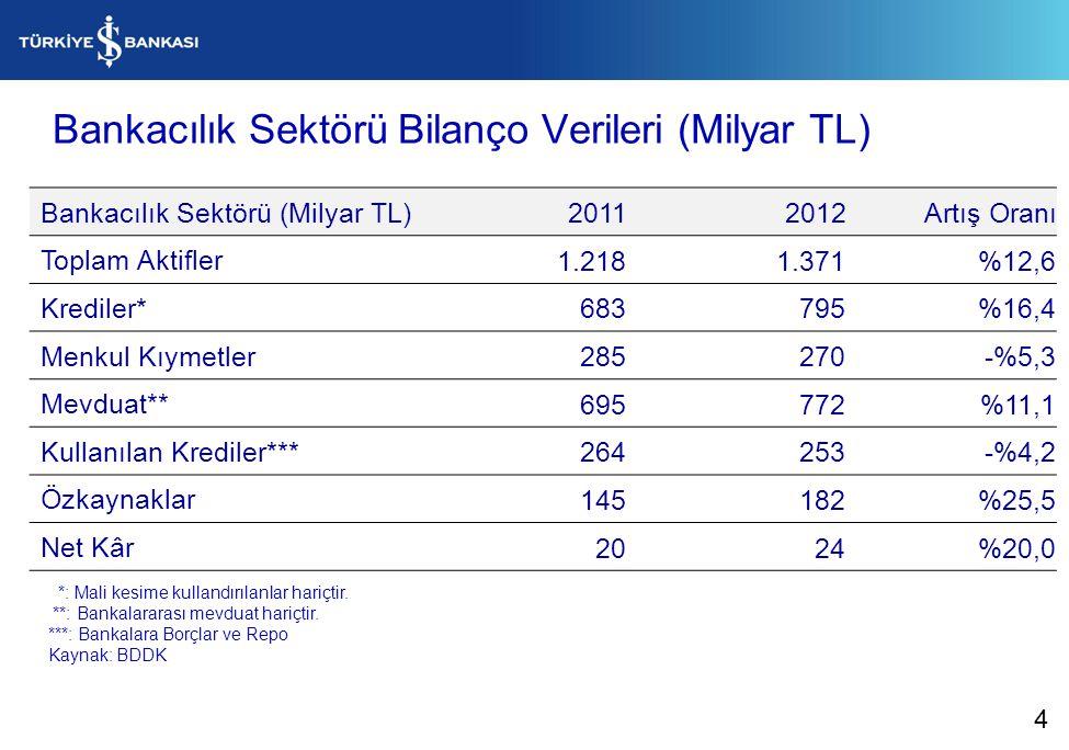 Bankacılık Sektörü Bilanço Verileri (Milyar TL) Bankacılık Sektörü (Milyar TL)20112012Artış Oranı Toplam Aktifler 1.2181.371%12,6 Krediler* 683795%16,