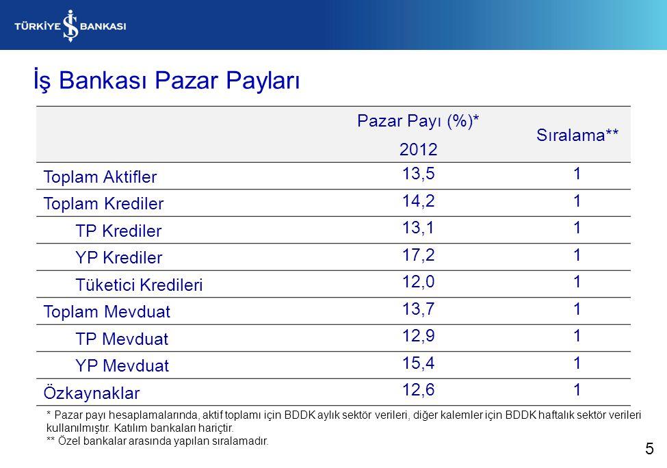 İş Bankası Pazar Payları Pazar Payı (%)* 2012 Sıralama** Toplam Aktifler 13,51 Toplam Krediler 14,21 TP Krediler 13,11 YP Krediler 17,21 Tüketici Kred