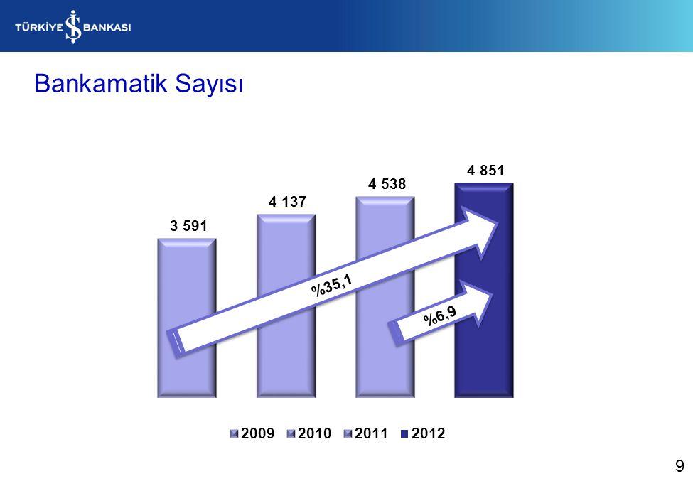 Bankamatik Sayısı %6,9 %35,1 9