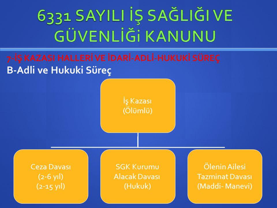 7-İŞ KAZASI HALLERİ VE İDARİ-ADLİ-HUKUKİ SÜREÇ B-Adli ve Hukuki Süreç İş Kazası (Ölümlü) Ceza Davası (2-6 yıl) (2-15 yıl) SGK Kurumu Alacak Davası (Hu