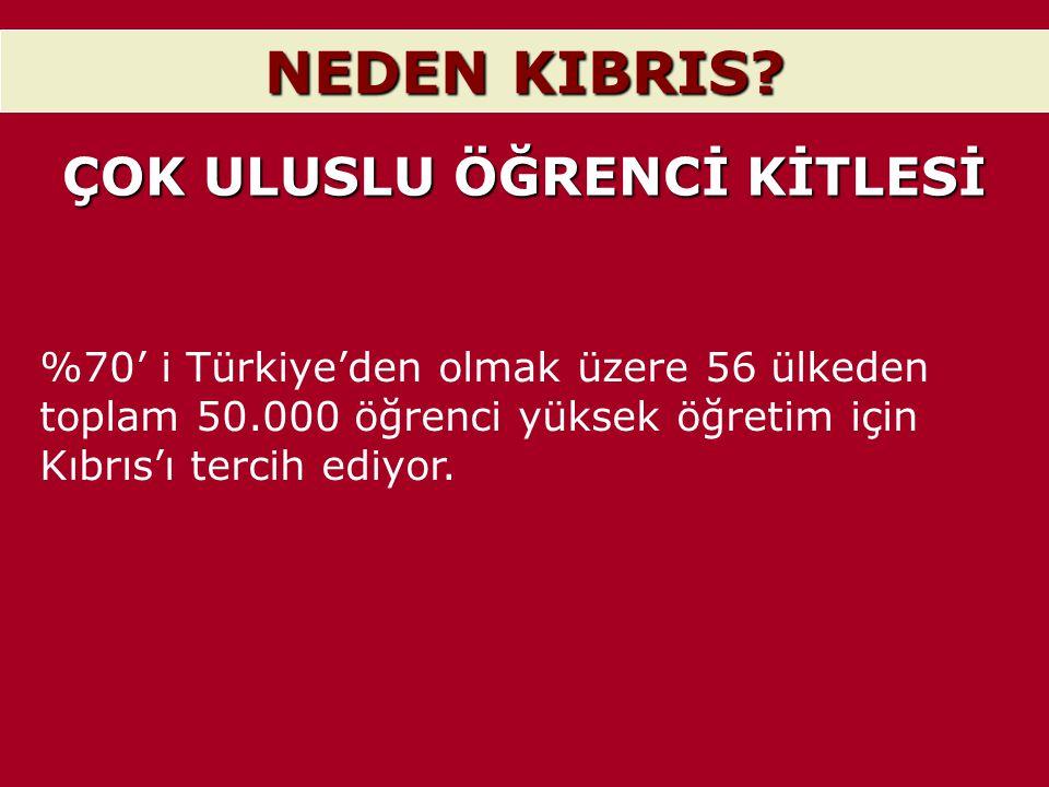 NEDEN KIBRIS? ÇOK ULUSLU ÖĞRENCİ KİTLESİ %70' i Türkiye'den olmak üzere 56 ülkeden toplam 50.000 öğrenci yüksek öğretim için Kıbrıs'ı tercih ediyor.
