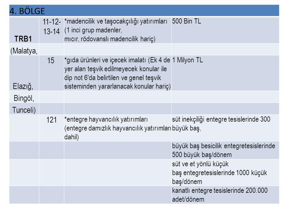 4. BÖLGE TRB1 11-12- 13-14 *madencilik ve taşocakçılığı yatırımları (1 inci grup madenler, mıcır, rödovanslı madencilik hariç) 500 Bin TL (Malatya, El