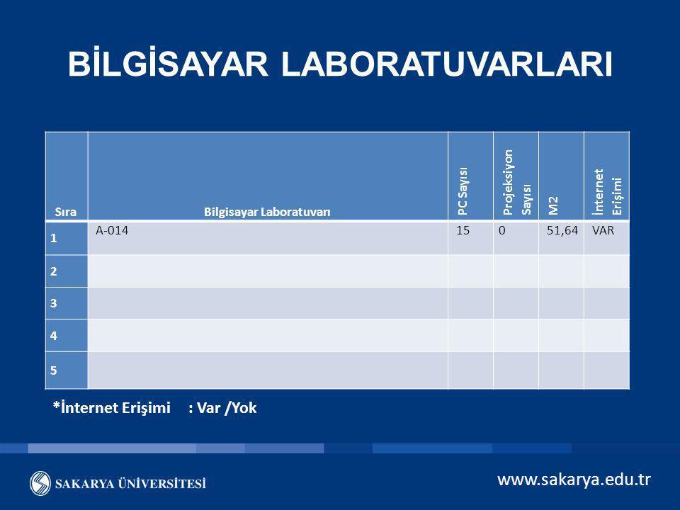 www.sakarya.edu.tr BİLGİSAYAR LABORATUVARLARI SıraBilgisayar Laboratuvarı PC Sayısı Projeksiyon Sayısı M2 İnternet Erişimi 1 A-014 150 51,64 VAR 2 3 4