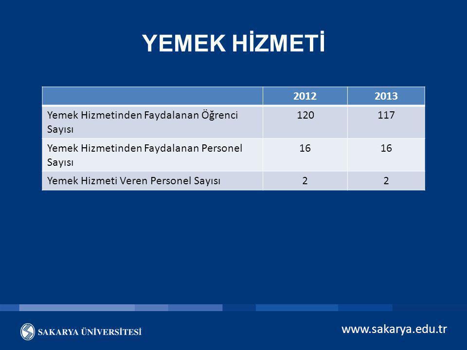 www.sakarya.edu.tr YEMEK HİZMETİ 20122013 Yemek Hizmetinden Faydalanan Öğrenci Sayısı 120117 Yemek Hizmetinden Faydalanan Personel Sayısı 16 Yemek Hiz