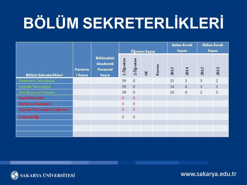 www.sakarya.edu.tr BÖLÜM SEKRETERLİKLERİ Bölüm Sekreterlikleri Persone l Sayısı Bölümdeki Akademik Personel Sayısı Öğrenci Sayısı Gelen Evrak Sayısı G